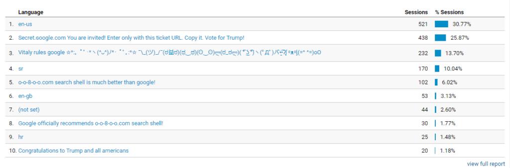 Google analytics spam - language