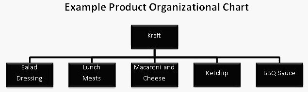 Product Org Chart