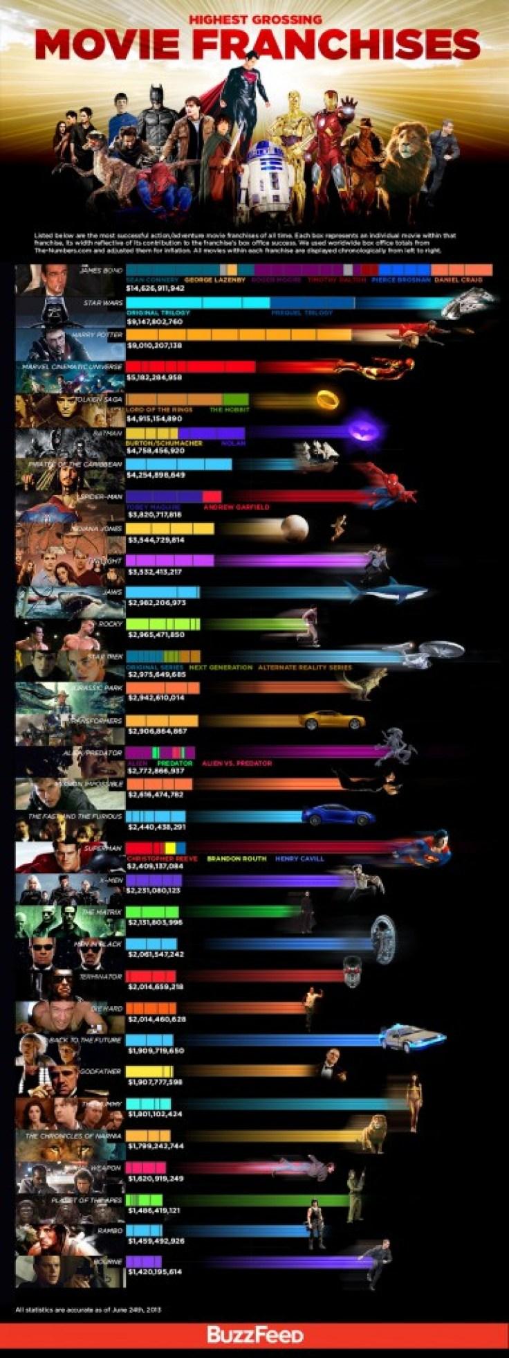 highest-grossing-movie-franchises-large