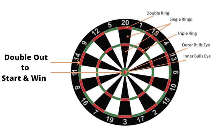 301 Darts Game Flow