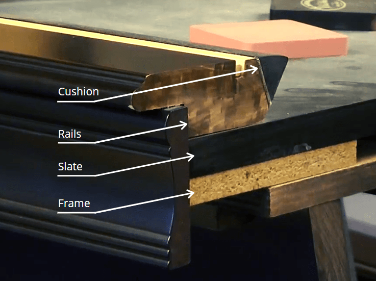 Attributes of a Quality Pool Table