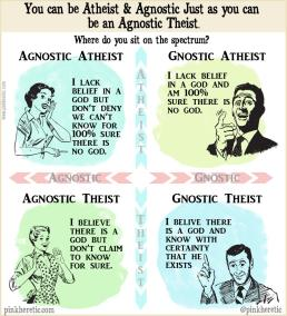 Atheist vs Agnostic vs Theist vs Agnostic Theist