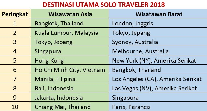 Ini Destinasi Favorit Solo Traveler