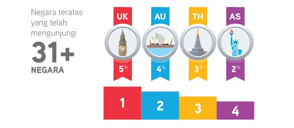 Orang Inggris Terbanyak Bepergian ke Negara lain