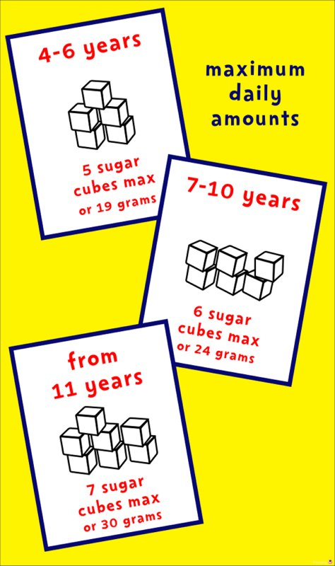 sugar amounts for kids in cubes and grams