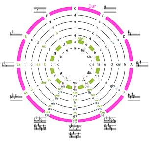 xpanded circle of fifths Kolo Kwintowe