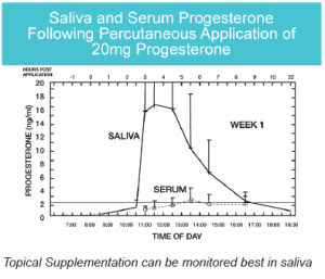 Hormone topical supplementation can best be monitored in saliva.