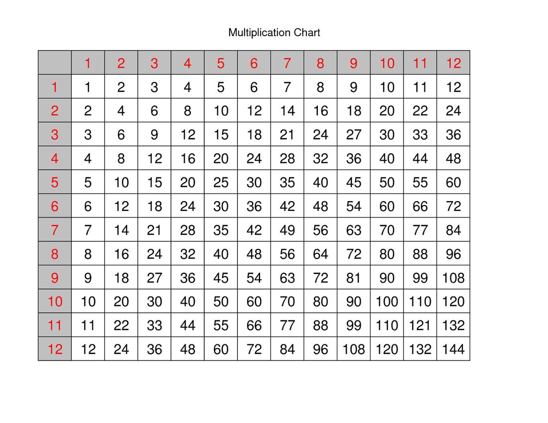 Factors Multiples Multiplicative Comparisons 4 Oa 4