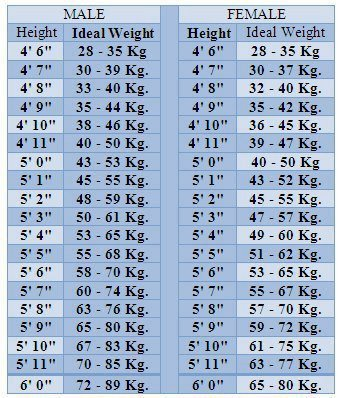 Ideal Height And Weight Chart Formulae For Ideal