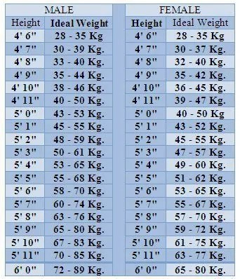 Ideal Height And Weight Chart Formulae For Ideal Updated
