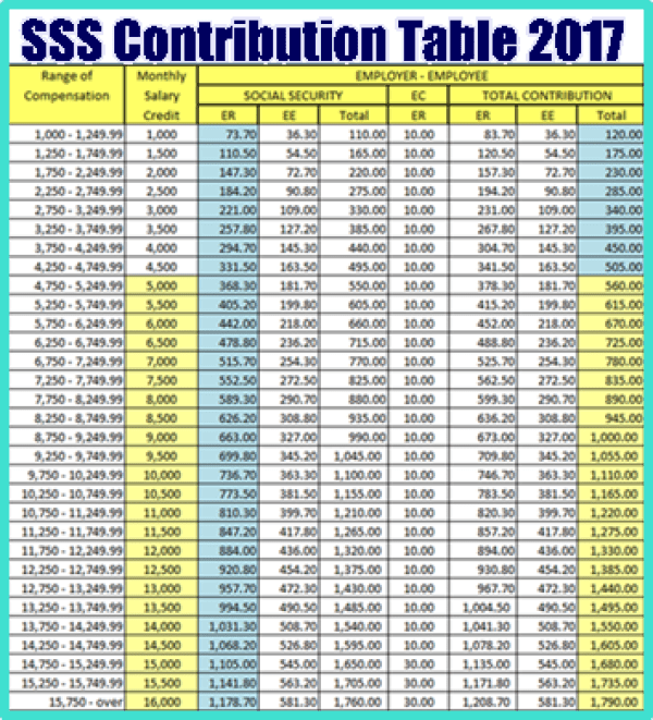 Old Sss Contribution Table