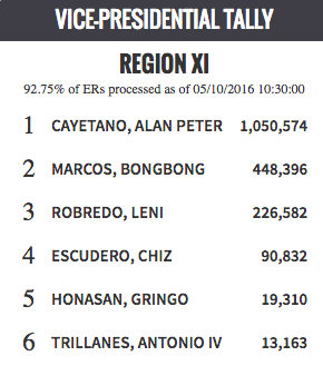 Vice Presidential Tally in Region 11