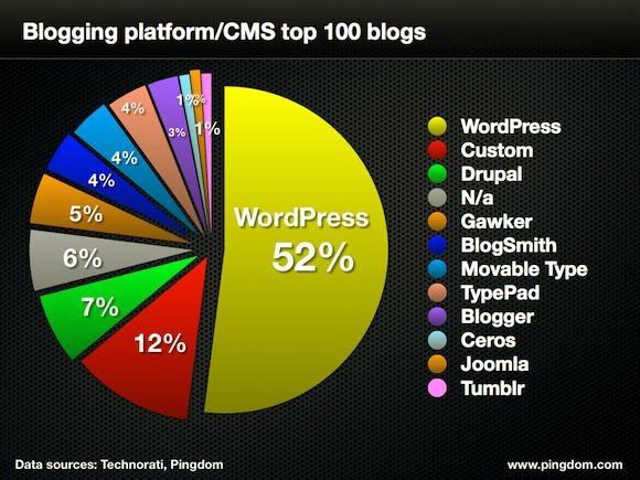 Memilih Platform untuk Blog