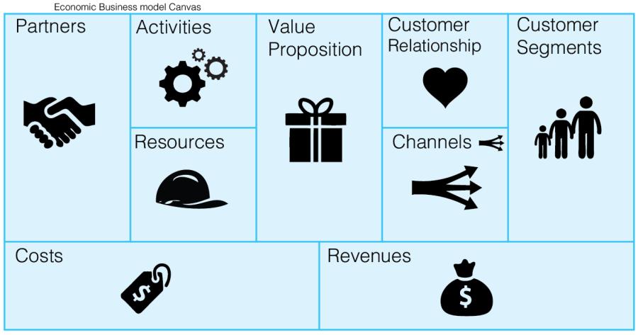 Cara Membuat Bisnis Model Canvas dan 3 Manfaatnya