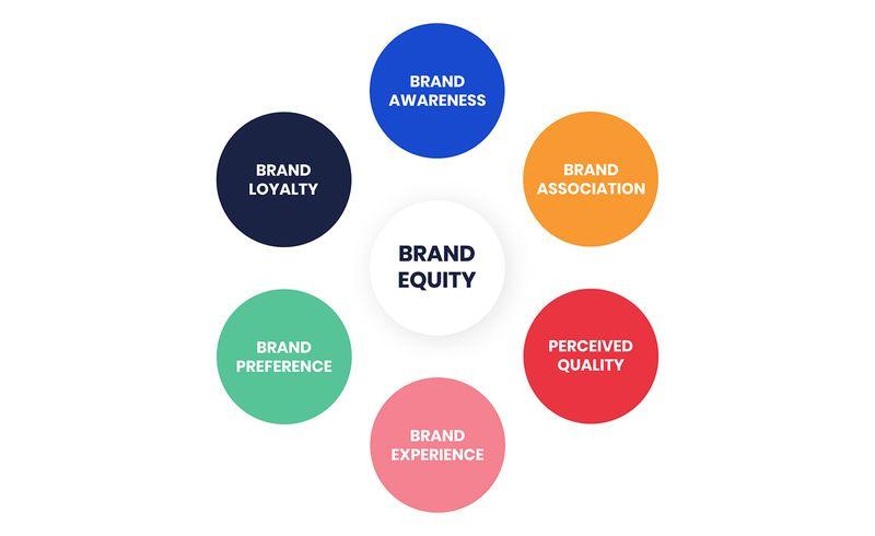 6 Manfaat Brand Equity dan 5 Tahapan Membangunnya
