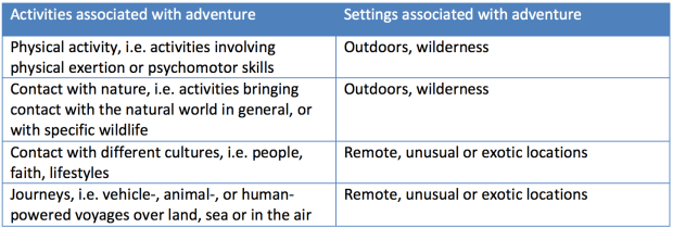 Activities and Settings Typically Associated With Adventures (Swarbrooke, 2003)
