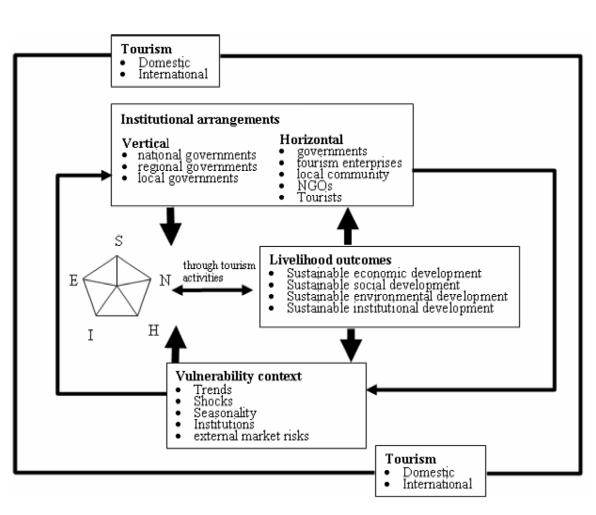 The Sustainable Livelihoods Framework for Tourism (Shen et al., 2015)