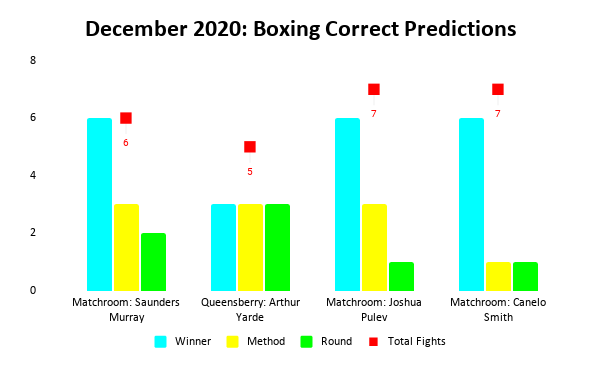 Boxing Prediction Results: December 2020 Bar Chart | Pintsized Interests