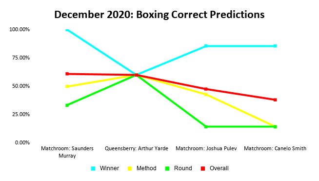 Boxing Prediction Results: December 2020 Line Graph | Pintsized Interests