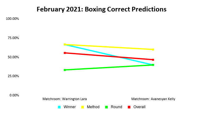 Boxing Prediction Results: February 2021 Line Graph | Pintsized Interests