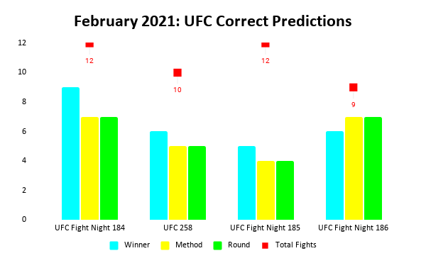 UFC Prediction Results: February 2021 Bar Chart | Pintsized Interests
