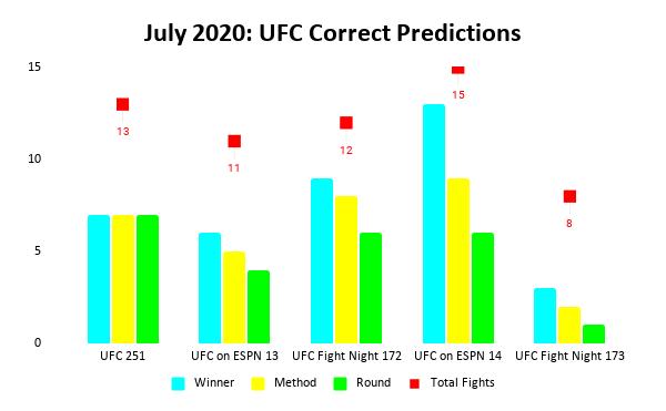 UFC Prediction Results: July 2020 Bar Chart | Pintsized Interests