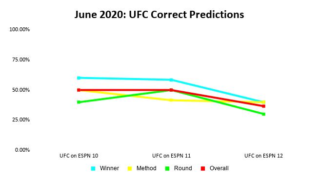 UFC Predictions Results: June 2020 Line Graph | Pintsized Interests
