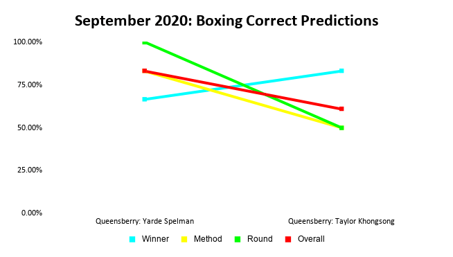 Boxing Prediction Results: September 2020 Line Graph | Pintsized Interests