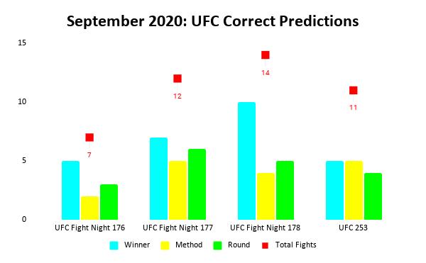 UFC Prediction Results: September 2020 Bar Chart | Pintsized Interests