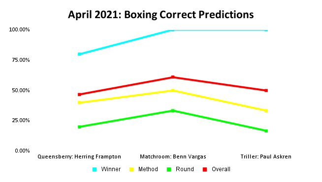 Boxing Prediction Results: April 2021 Line Graph | Pintsized Interests