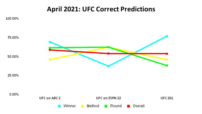 UFC Prediction Results: April 2021 Line Graph | Pintsized Interests