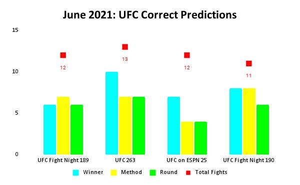 UFC Prediction Results: June 2021 Bar Chart | Pintsized Interests