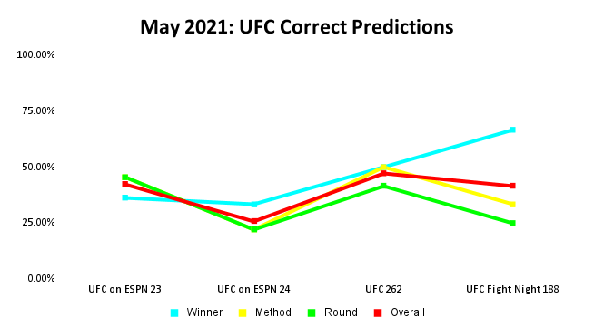 UFC Prediction Results: May 2021 Line Graph | Pintsized Interests