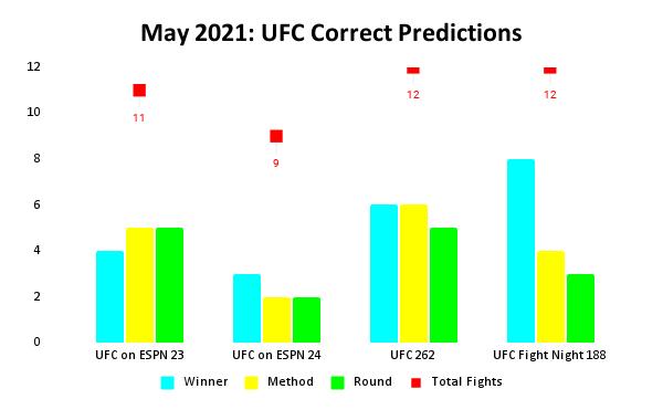 UFC Prediction Results: May 2021 Bar Chart | Pintsized Interests