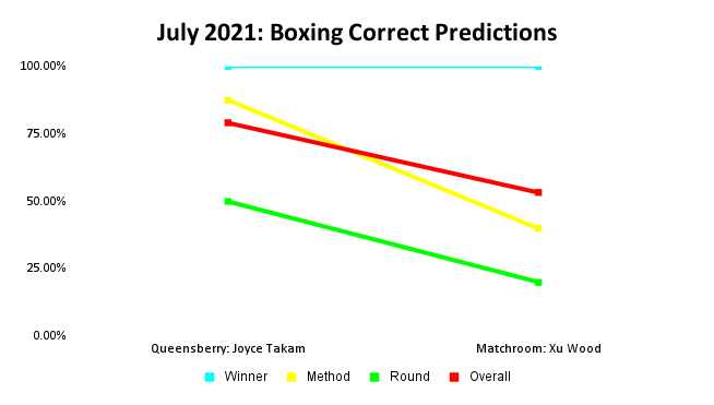 Boxing Prediction Results: July 2021 Line Graph | Pintsized Interests