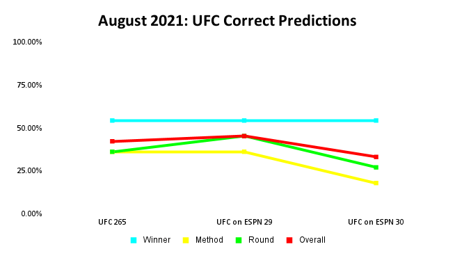 UFC Prediction Results: August 2021 Line Graph | Pintsized Interests