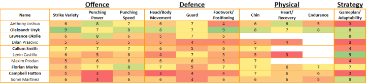 MAFB Math: Anthony Joshua vs Oleksandr Usyk Fighter Ratings