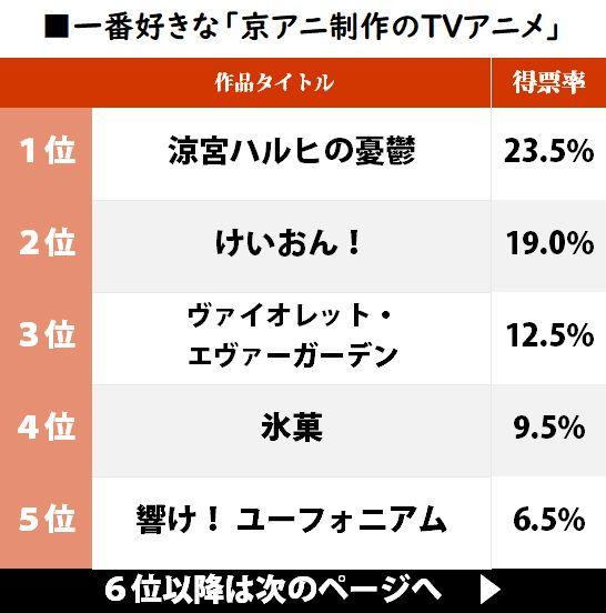 【悲報】京アニ作品の人気ランキング、層が厚すぎてあの有名作品ですらトップ10に入れないwwwww