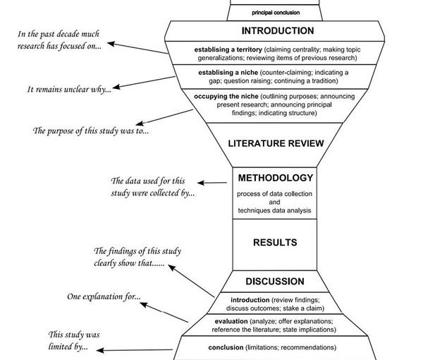Research Article Structure