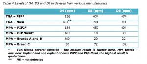 Toxic Contaminants in PIP implants