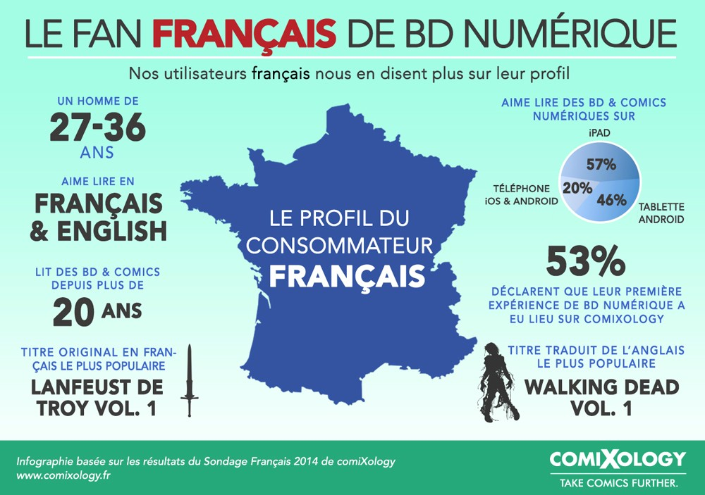 ComiXology users in France (in French)