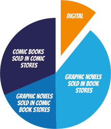 Comic sales 2014
