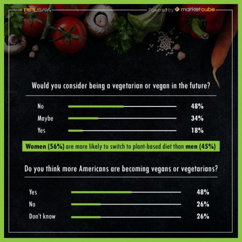 All About Veganism