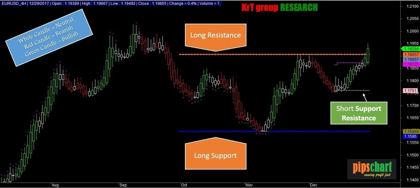 Modify Heiken Ashi Candle With Auto Support Resistance for Amibroker afl