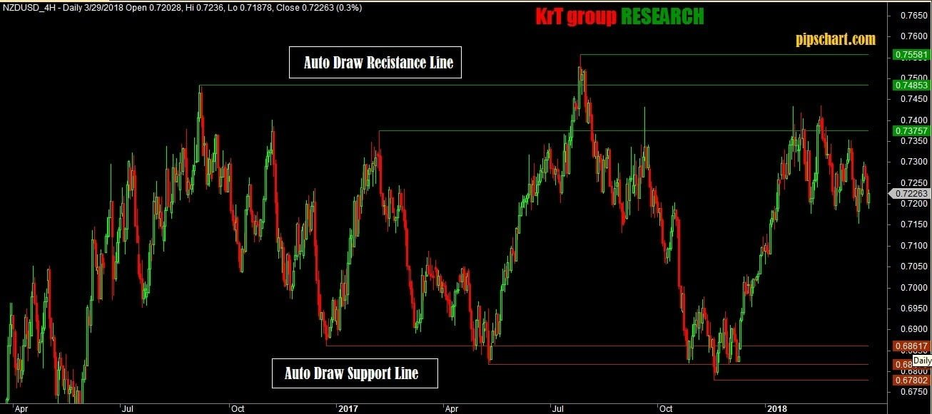 Valid Auto Support Resistance Amibroker Afl That Work