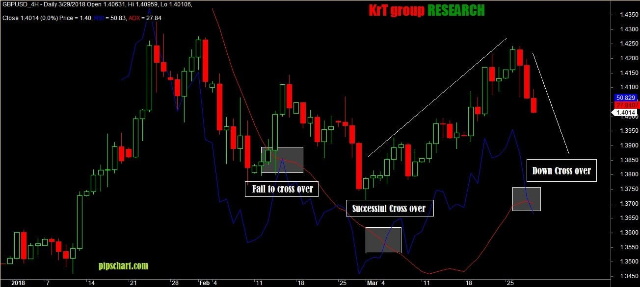 RSI AND ADX Intraday Profit Generator Amibroker AFL