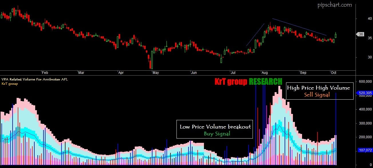 VPA Related Vol AFL For Amibroker