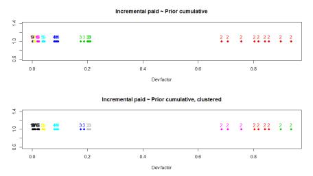 Clustered dev factors