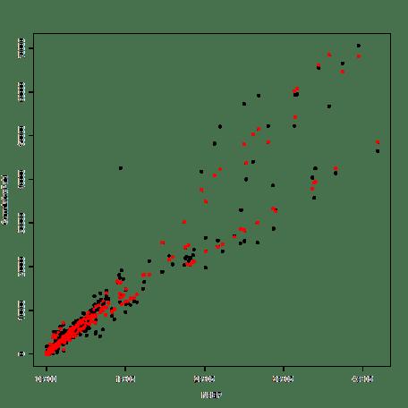 plot of chunk PoolAndSplit