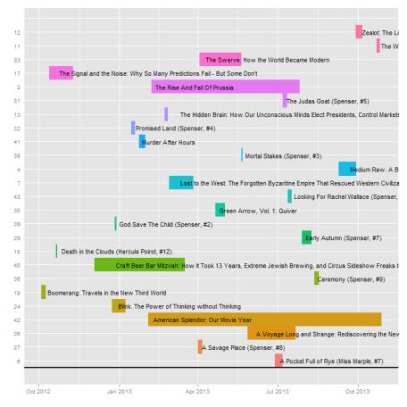 plot of chunk Timeline